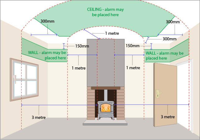 Positioning Guidance of Carbon monoxide alarm